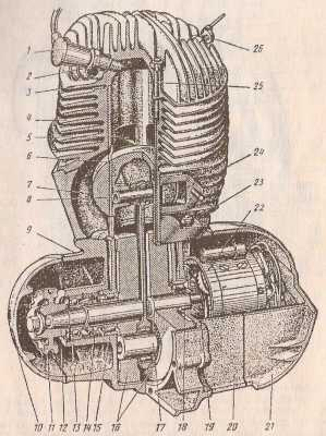 """Рис 2. Двигатель  """"Иж-П2 """": 1-наконечник провода высокого напряжения; 2-свеча зажигания; 3-головка цилиндра; 4-цилиндра..."""
